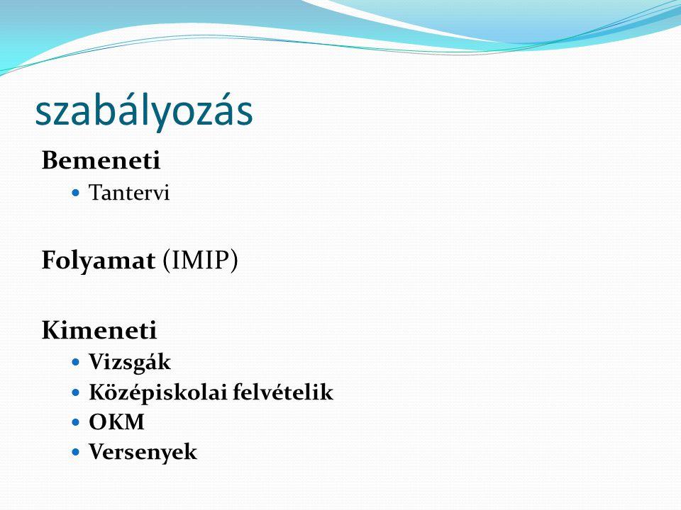 szabályozás Bemeneti Folyamat (IMIP) Kimeneti Tantervi Vizsgák