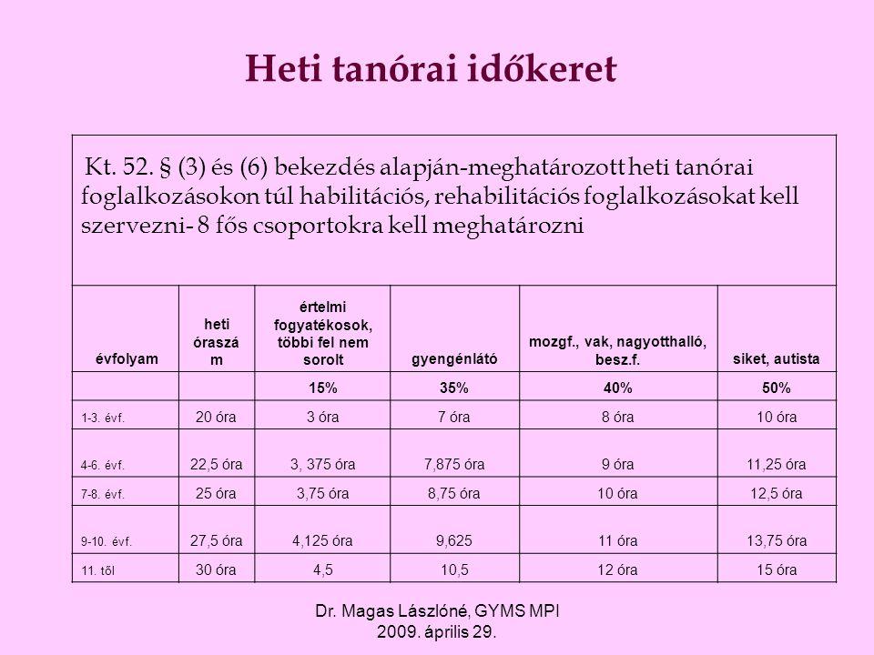 Heti tanórai időkeret Dr. Magas Lászlóné, GYMS MPI 2009. április 29.