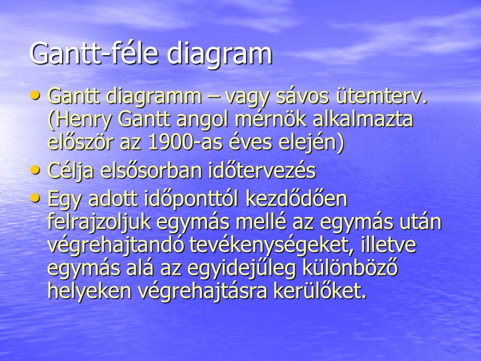 Gantt-féle diagram Gantt diagramm – vagy sávos ütemterv. (Henry Gantt angol mérnök alkalmazta először az 1900-as éves elején)