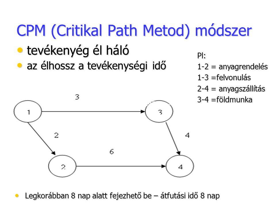 CPM (Critikal Path Metod) módszer