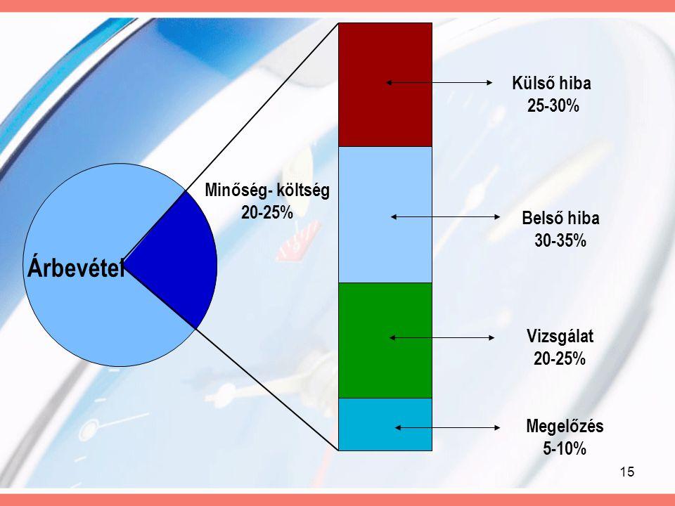 Árbevétel Külső hiba 25-30% Minőség- költség 20-25% Belső hiba 30-35%
