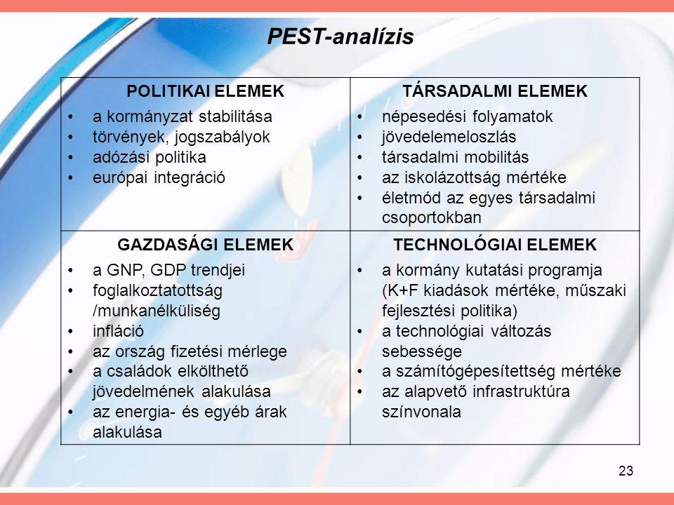 PEST-analízis POLITIKAI ELEMEK a kormányzat stabilitása