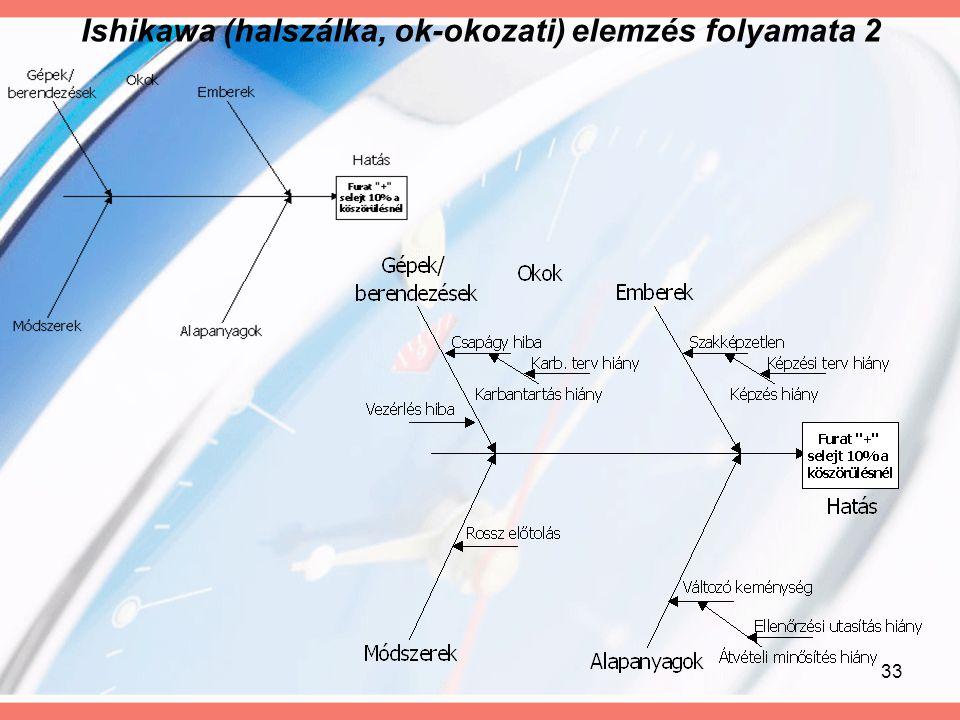 Ishikawa (halszálka, ok-okozati) elemzés folyamata 2