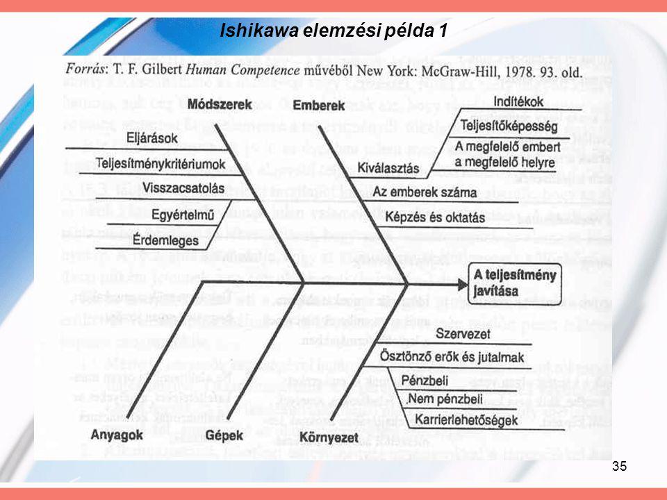 Ishikawa elemzési példa 1