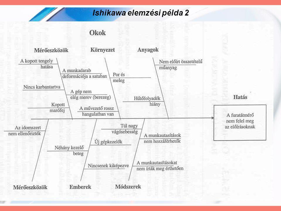 Ishikawa elemzési példa 2