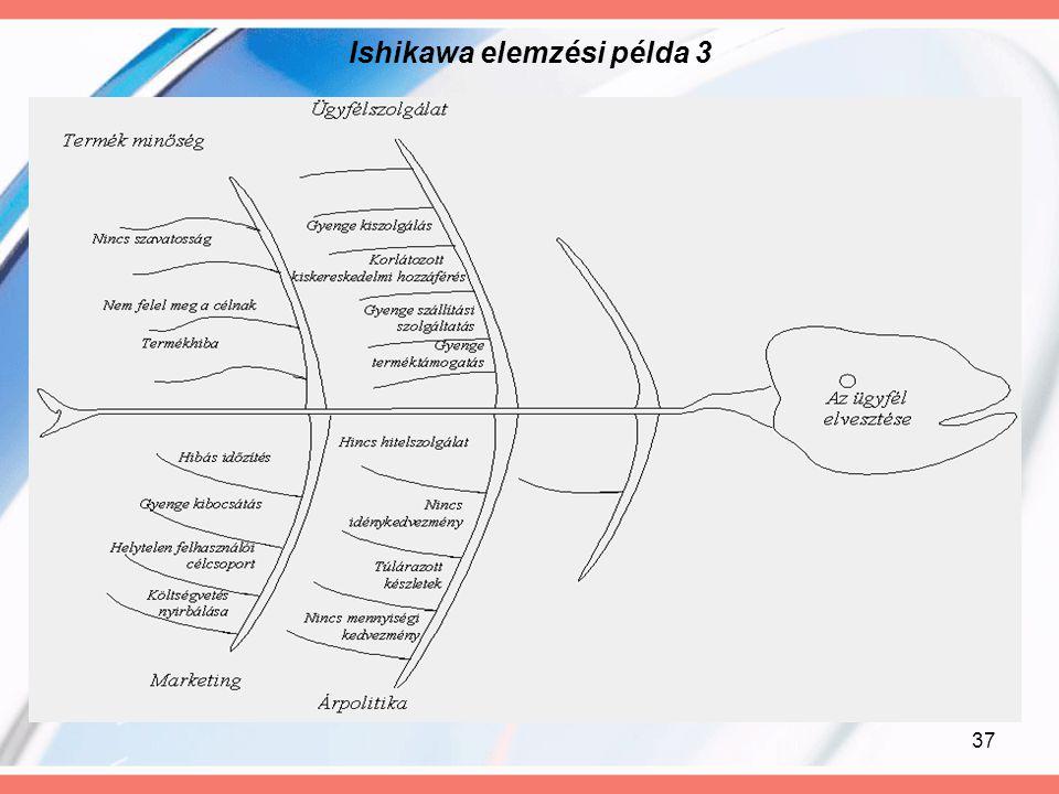 Ishikawa elemzési példa 3