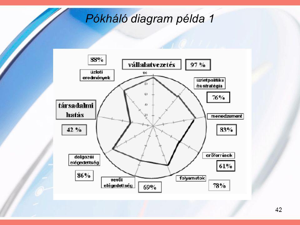 Pókháló diagram példa 1