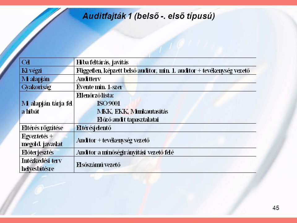 Auditfajták 1 (belső -. első típusú)