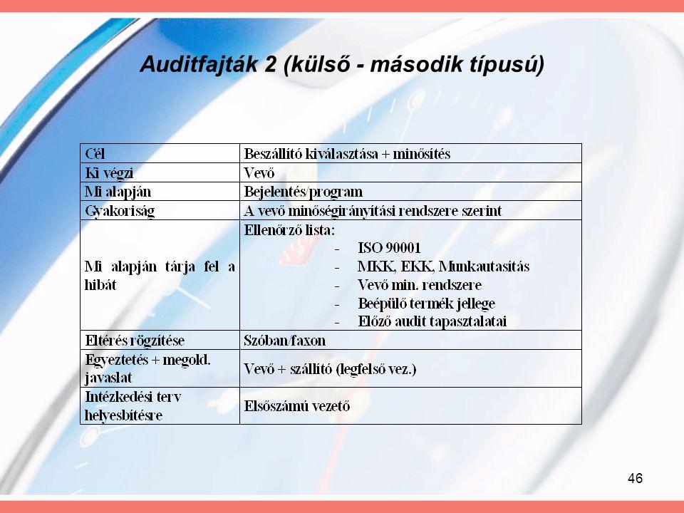 Auditfajták 2 (külső - második típusú)