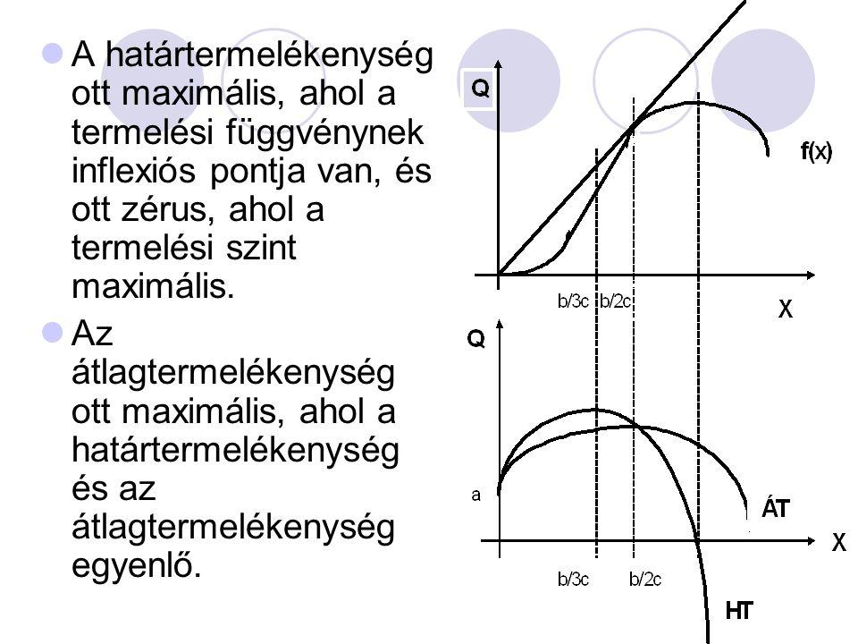 A határtermelékenység ott maximális, ahol a termelési függvénynek inflexiós pontja van, és ott zérus, ahol a termelési szint maximális.