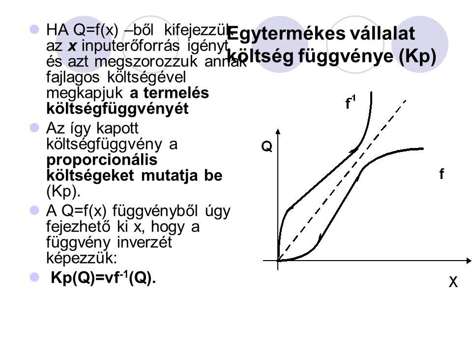 Egytermékes vállalat költség függvénye (Kp)