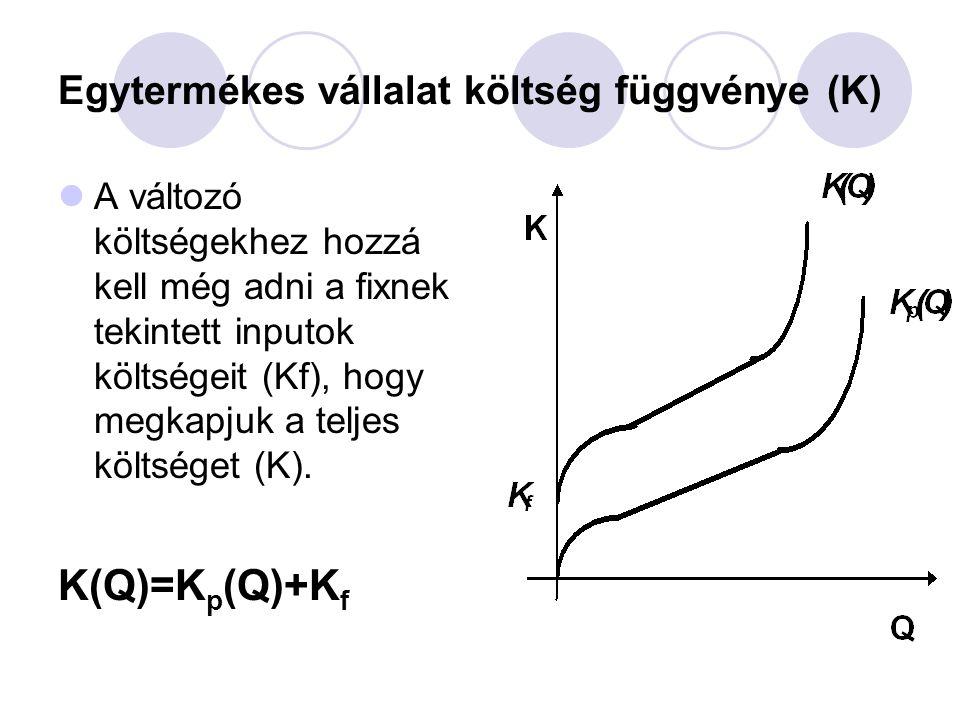 Egytermékes vállalat költség függvénye (K)