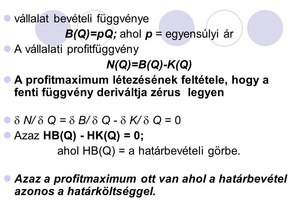 vállalat bevételi függvénye B(Q)=pQ; ahol p = egyensúlyi ár