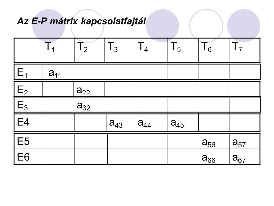 Az E-P mátrix kapcsolatfajtái