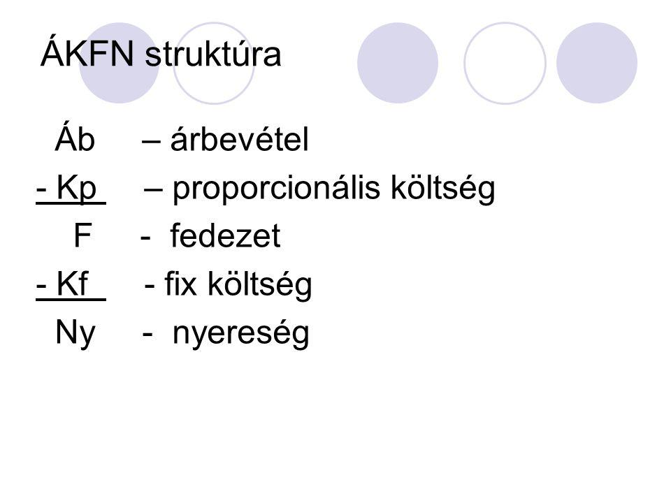 ÁKFN struktúra Áb – árbevétel - Kp – proporcionális költség