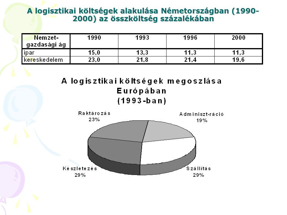 A logisztikai költségek alakulása Németországban (1990-2000) az összköltség százalékában
