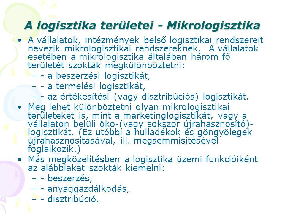 A logisztika területei - Mikrologisztika