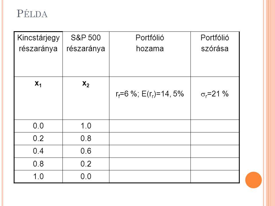 Példa Kincstárjegy részaránya S&P 500 Portfólió hozama szórása x1 x2