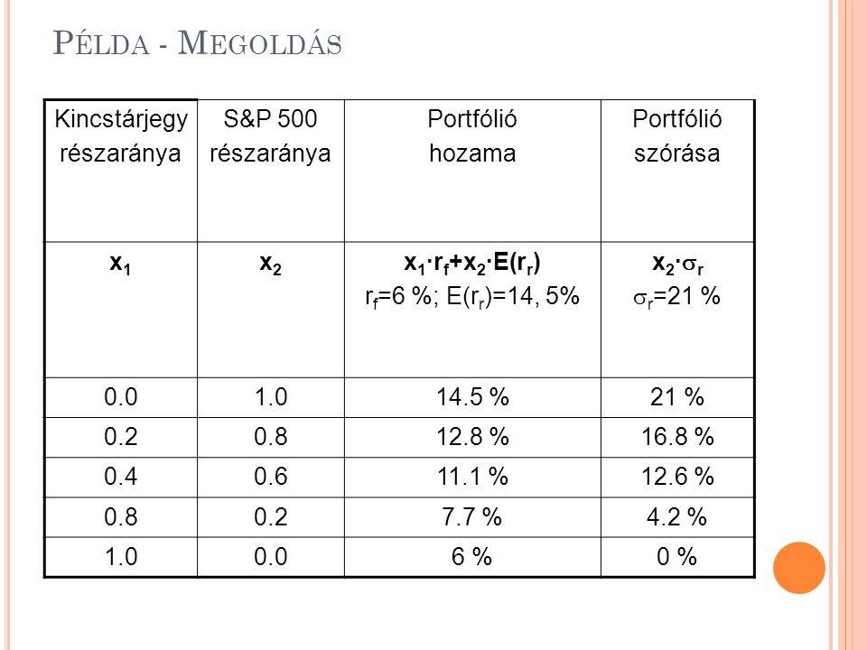 Példa - Megoldás Kincstárjegy részaránya S&P 500 Portfólió hozama