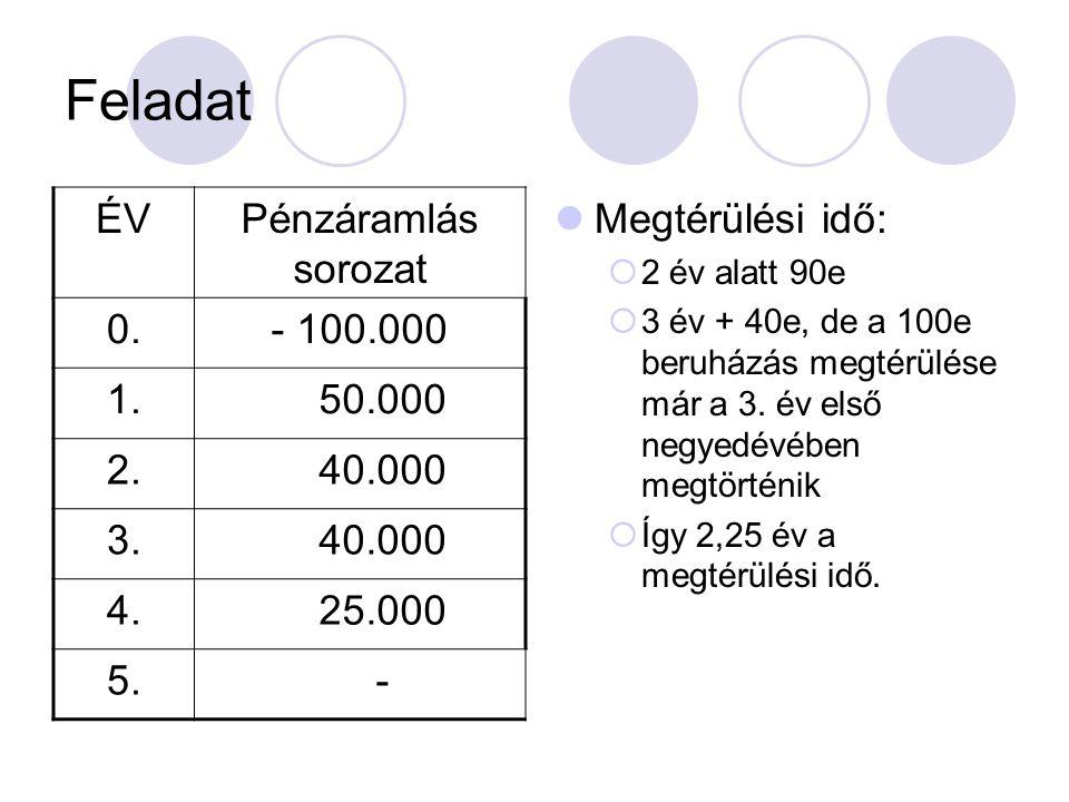 Feladat ÉV Pénzáramlás sorozat 0. - 100.000 1. 50.000 2. 40.000 3. 4.