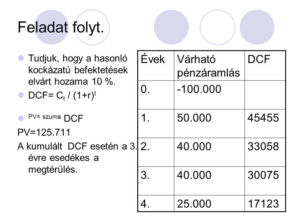 Feladat folyt. Évek Várható pénzáramlás DCF 0. -100.000 1. 50.000