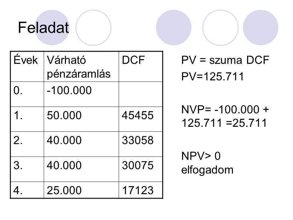 Feladat Évek Várható pénzáramlás DCF 0. -100.000 1. 50.000 45455 2.