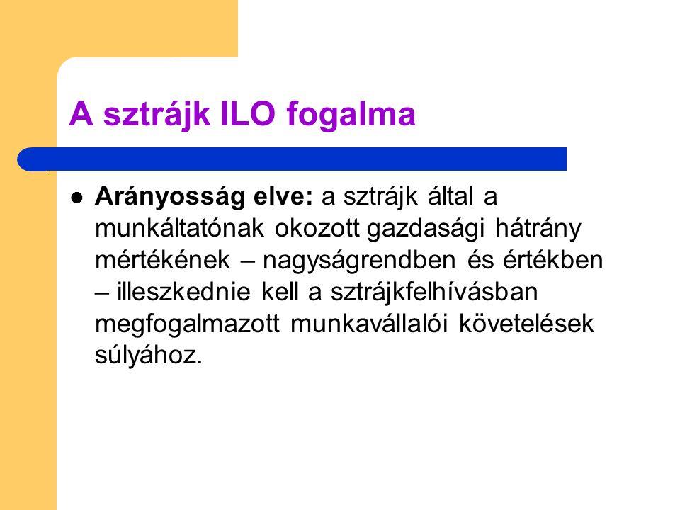 A sztrájk ILO fogalma