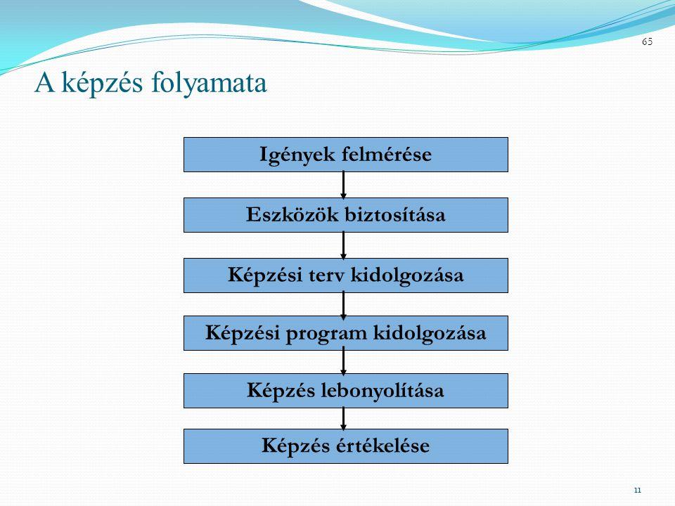 Képzési terv kidolgozása Képzési program kidolgozása