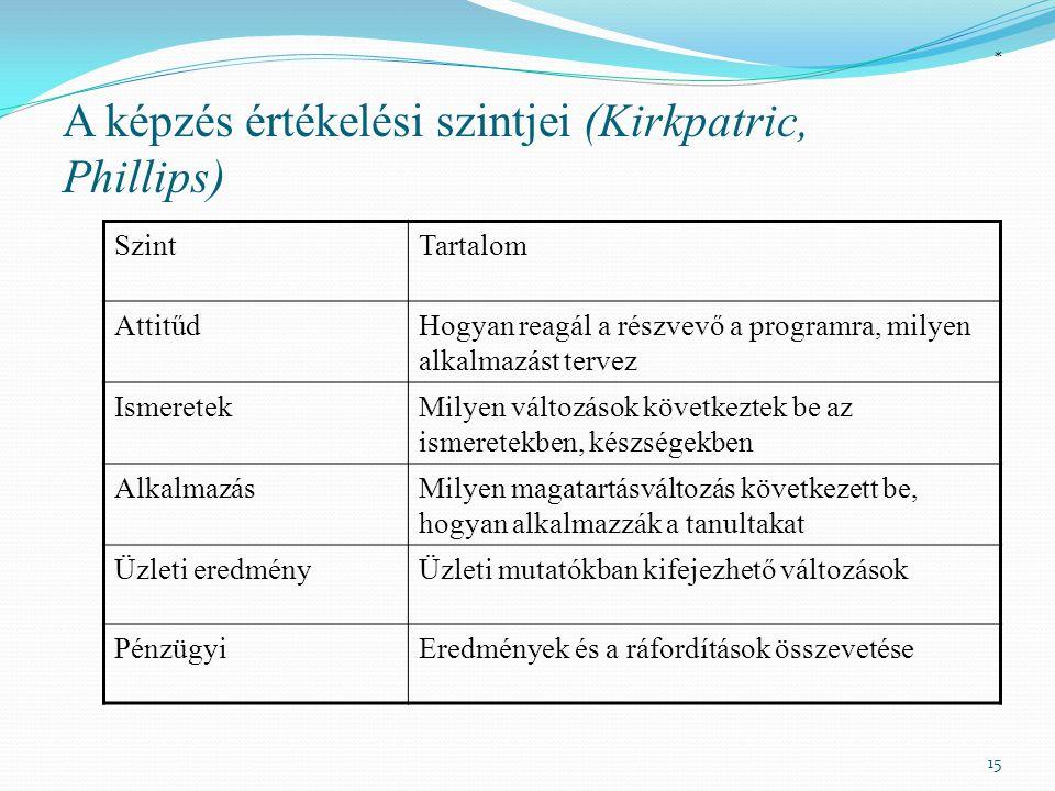 A képzés értékelési szintjei (Kirkpatric, Phillips)