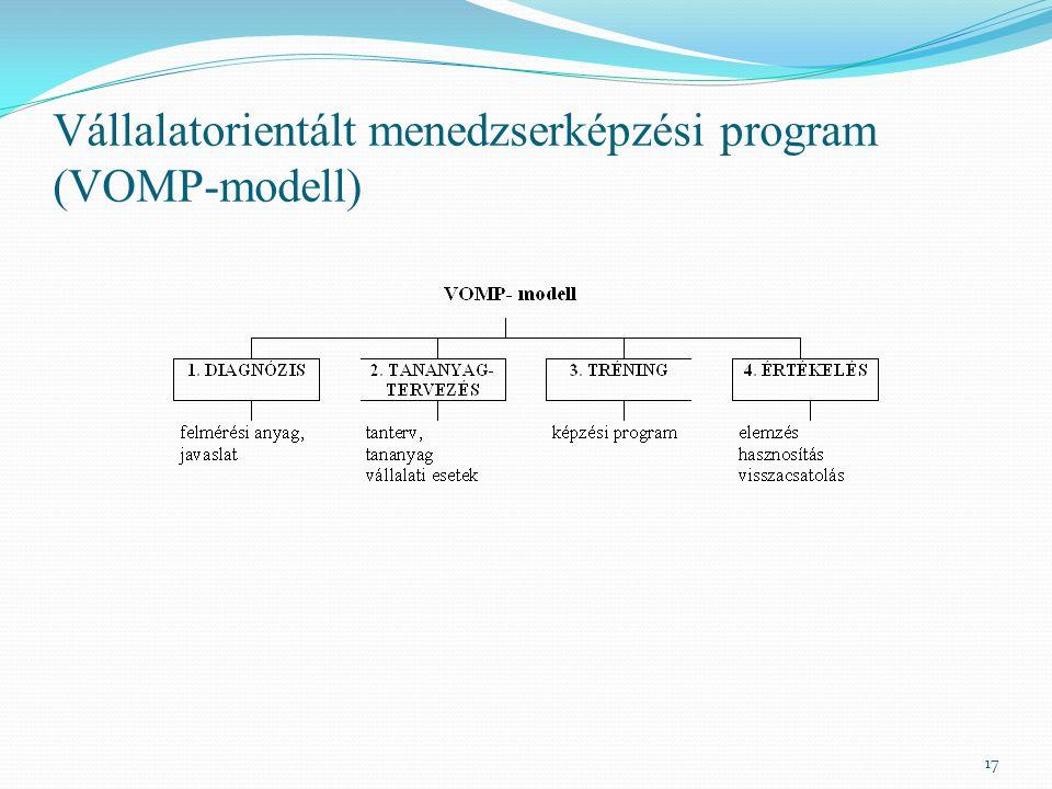 Vállalatorientált menedzserképzési program (VOMP-modell)
