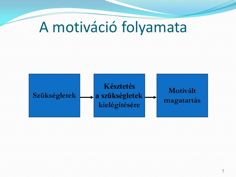 A motiváció folyamata Szükségletek Késztetés a szükségletek