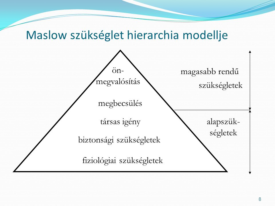 Maslow szükséglet hierarchia modellje