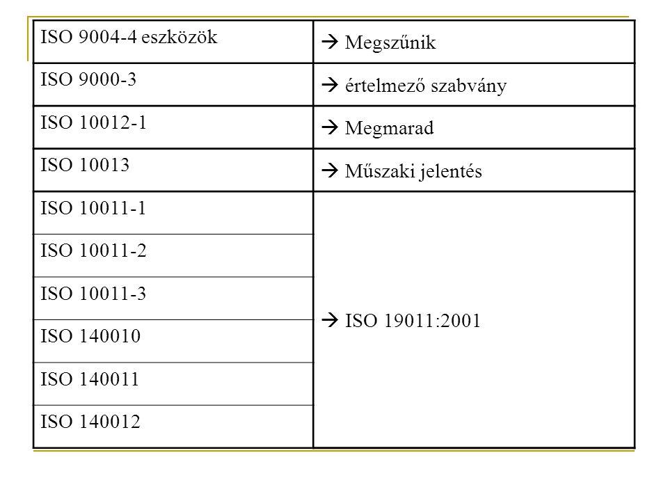 ISO 9004-4 eszközök  Megszűnik. ISO 9000-3.  értelmező szabvány. ISO 10012-1.  Megmarad. ISO 10013.