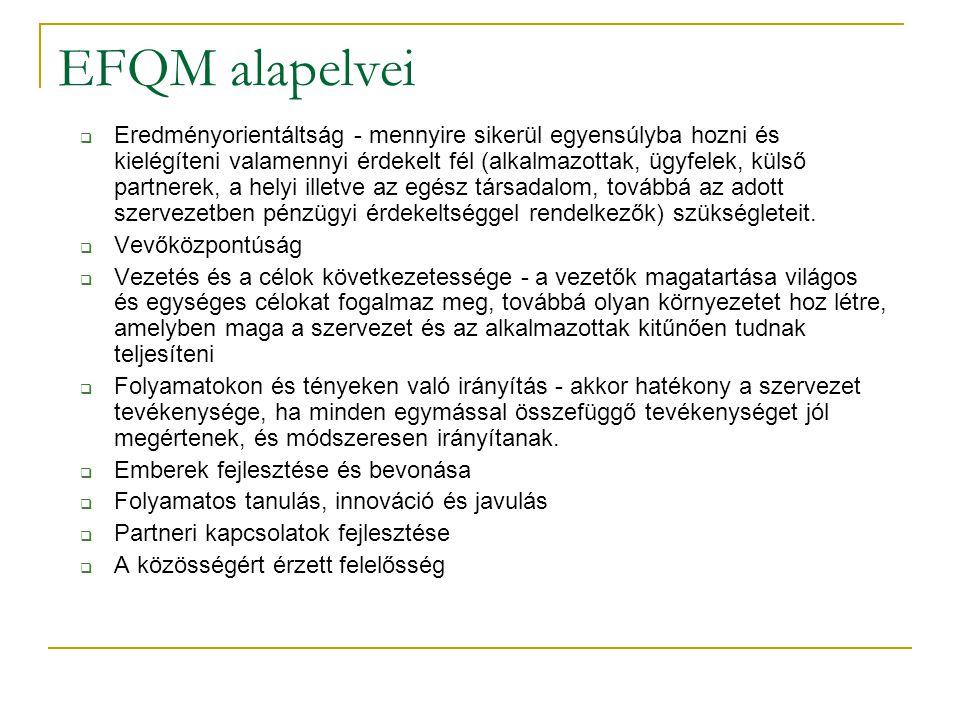 EFQM alapelvei