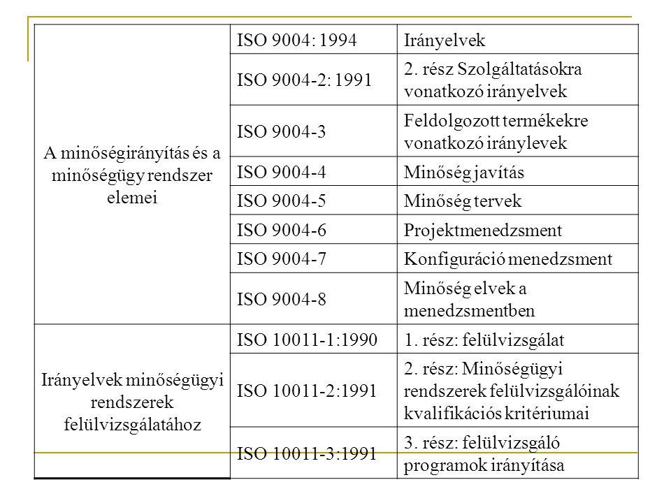 A minőségirányítás és a minőségügy rendszer elemei ISO 9004: 1994