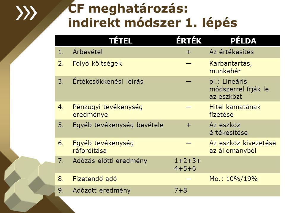 CF meghatározás: indirekt módszer 1. lépés