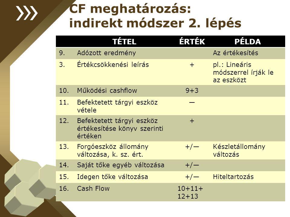 CF meghatározás: indirekt módszer 2. lépés