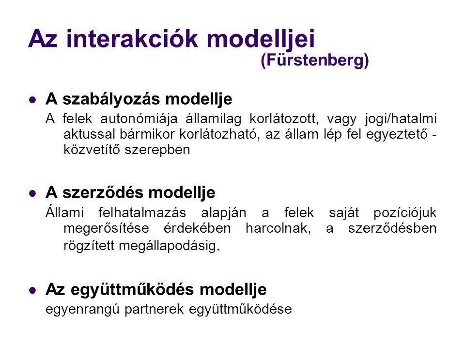 Az interakciók modelljei (Fürstenberg)