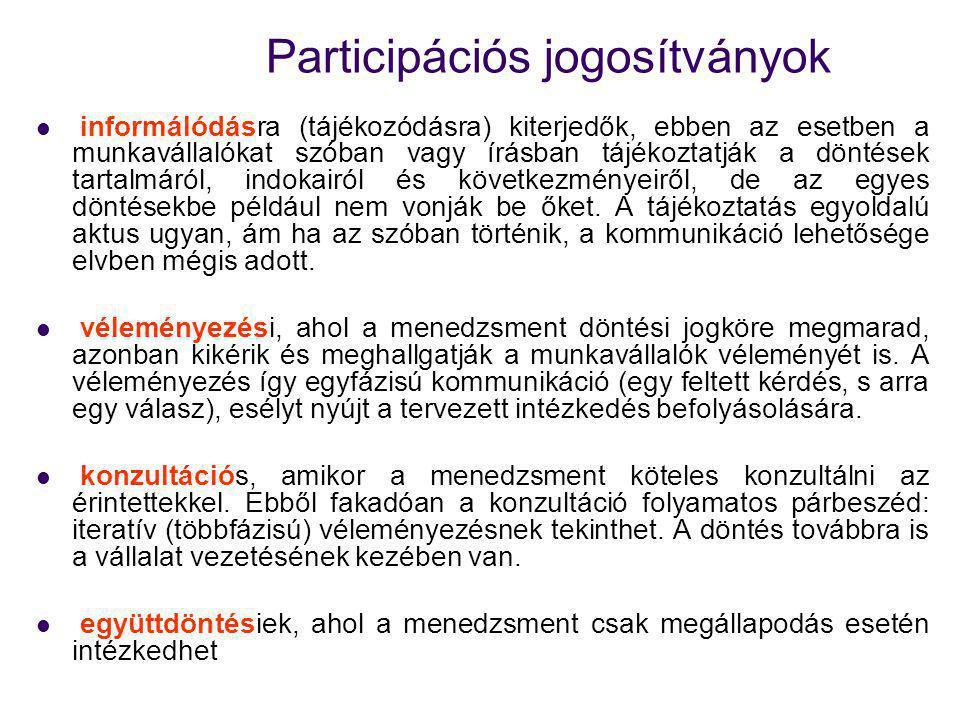 Participációs jogosítványok