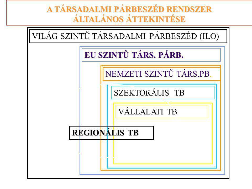 A TÁRSADALMI PÁRBESZÉD RENDSZER ÁLTALÁNOS ÁTTEKINTÉSE