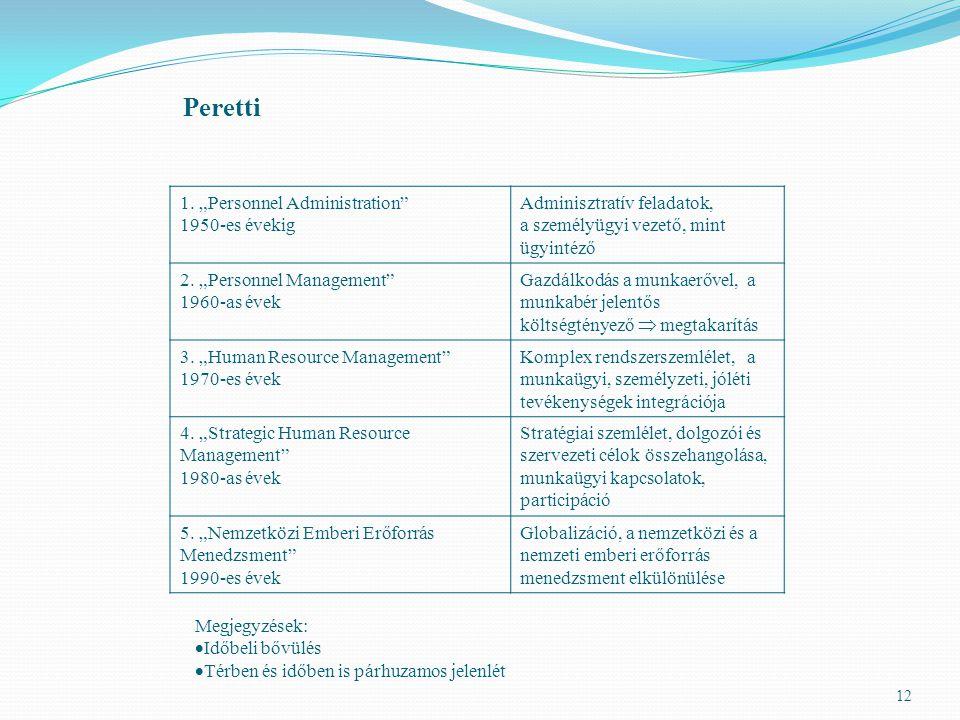 "Peretti 1. ""Personnel Administration 1950-es évekig"
