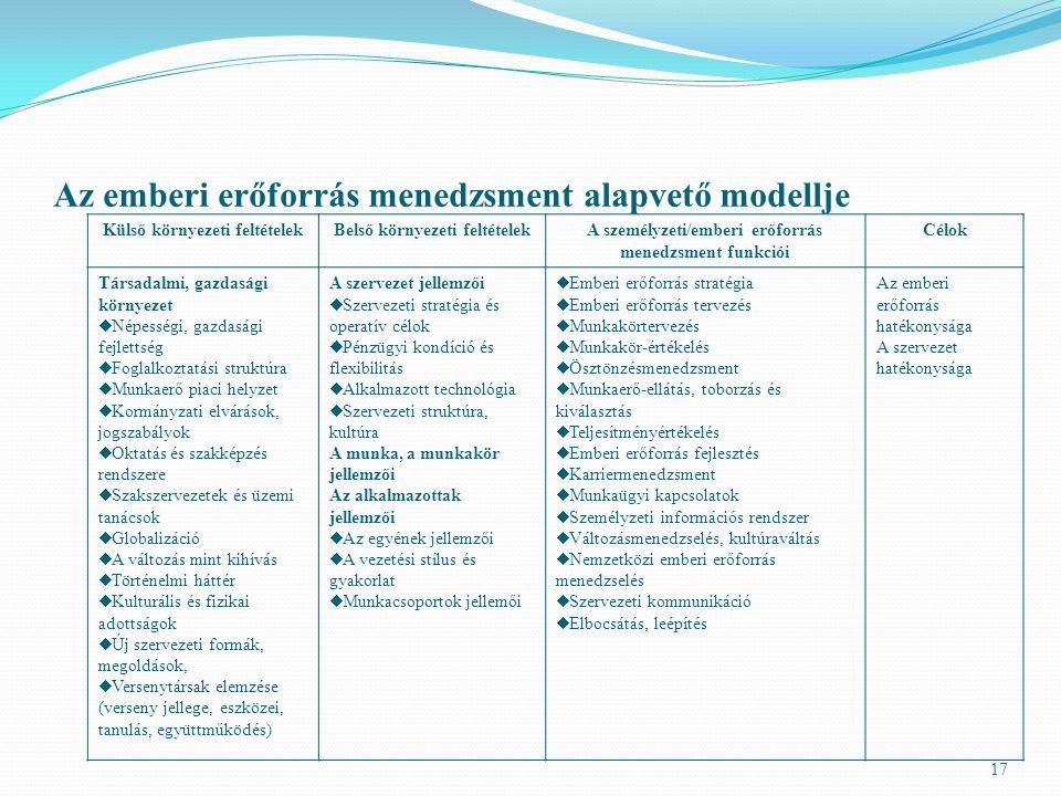Az emberi erőforrás menedzsment alapvető modellje