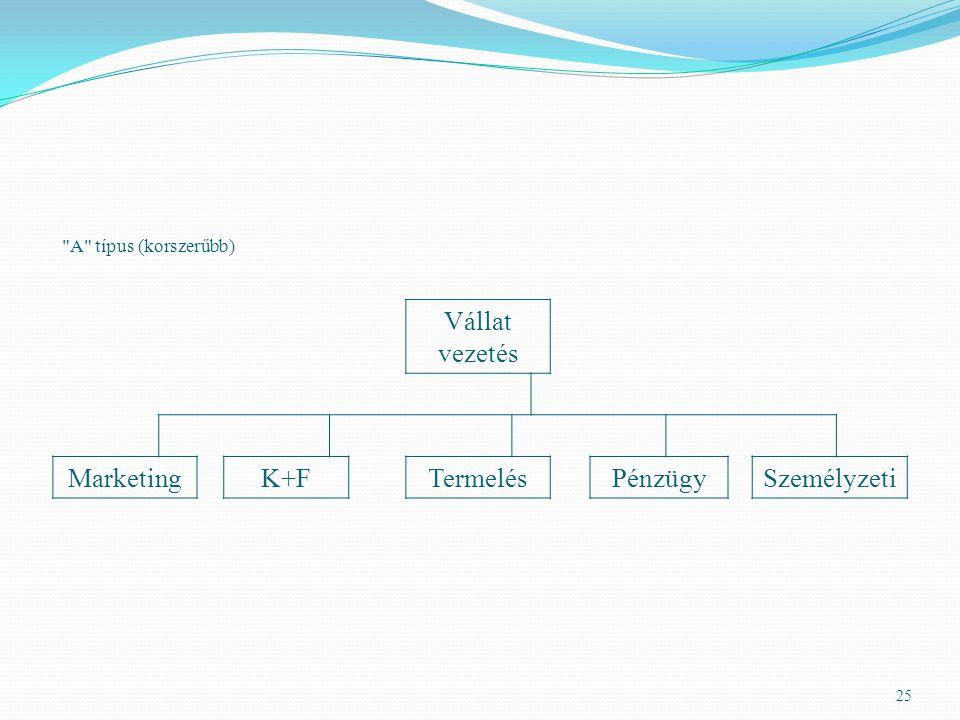 Vállat vezetés Marketing K+F Termelés Pénzügy Személyzeti