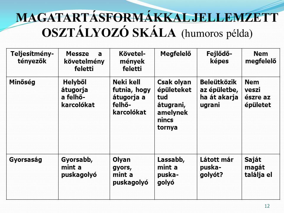 MAGATARTÁSFORMÁKKAL JELLEMZETT OSZTÁLYOZÓ SKÁLA (humoros példa)