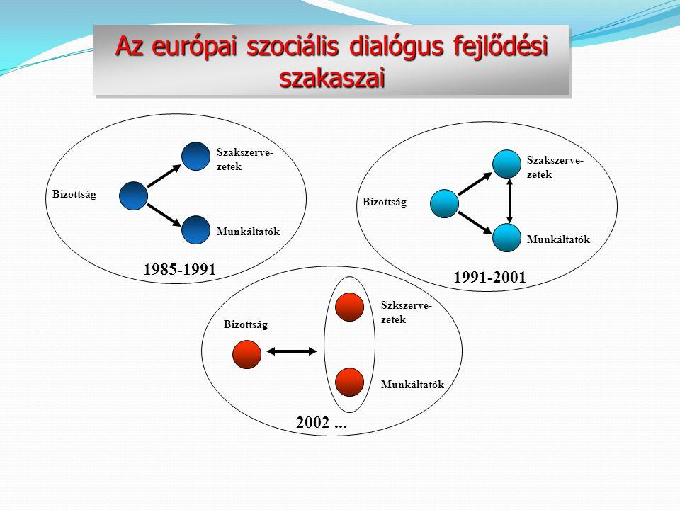 Az európai szociális dialógus fejlődési szakaszai