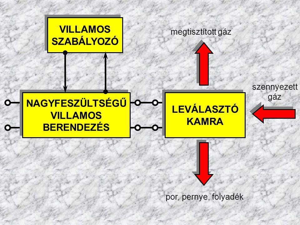 VILLAMOS SZABÁLYOZÓ NAGYFESZÜLTSÉGŰ LEVÁLASZTÓ VILLAMOS KAMRA