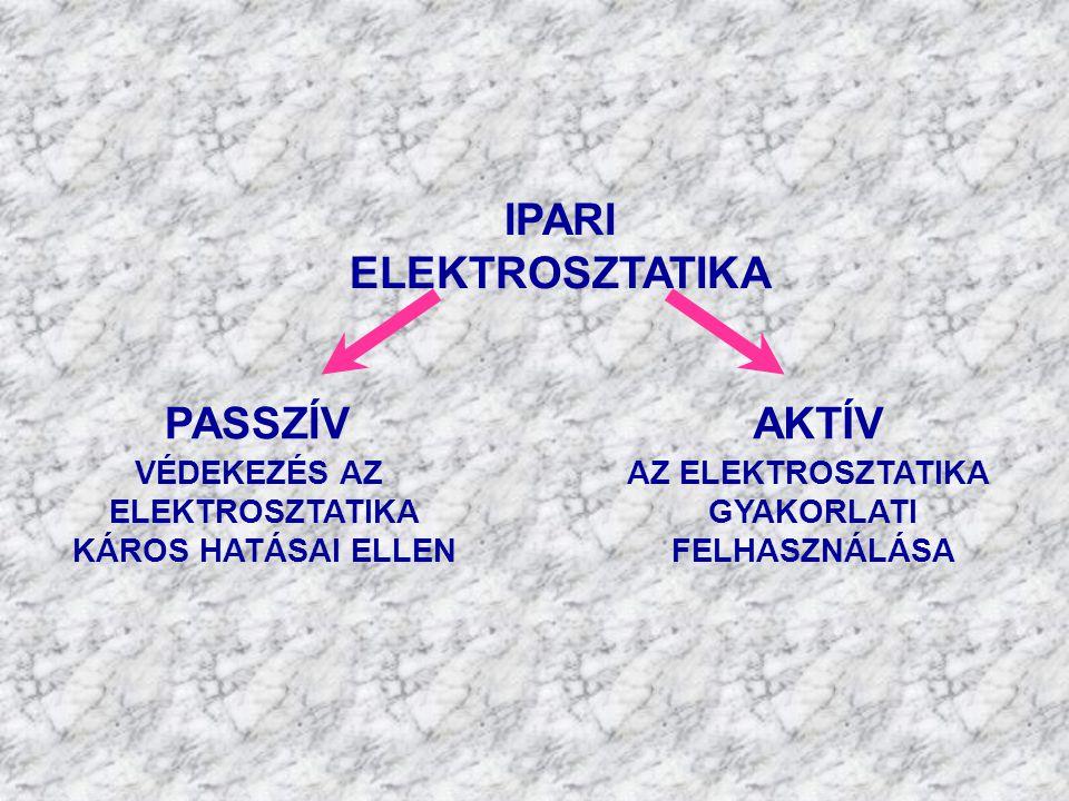 IPARI ELEKTROSZTATIKA PASSZÍV AKTÍV