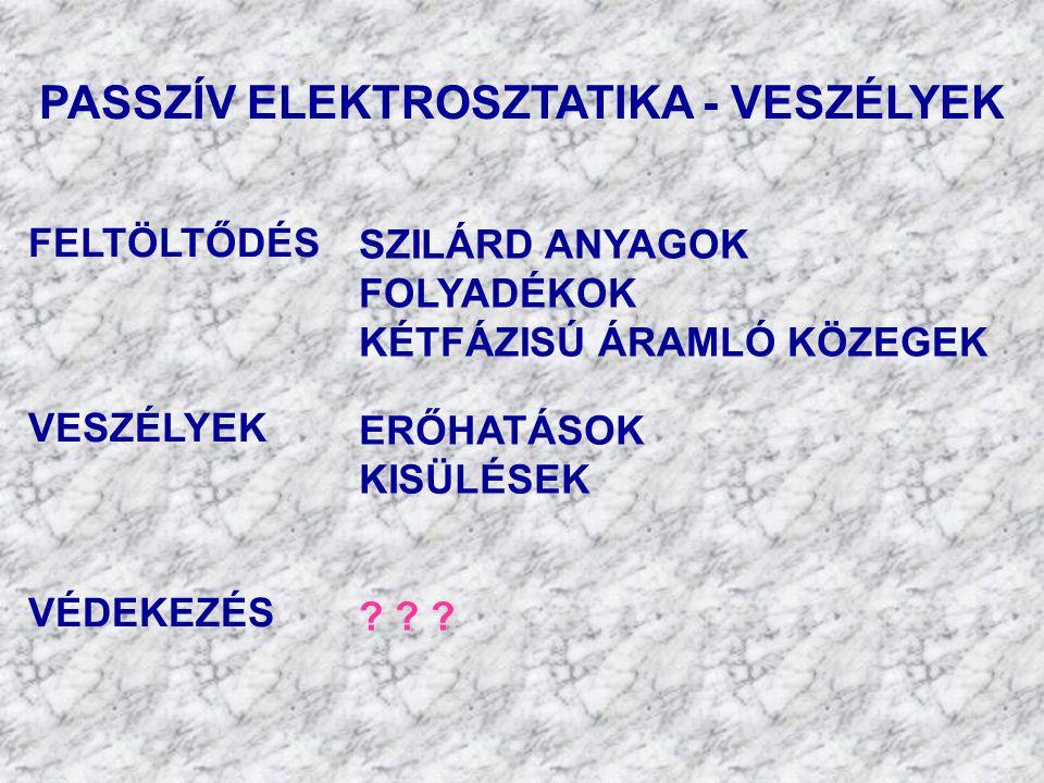 PASSZÍV ELEKTROSZTATIKA - VESZÉLYEK
