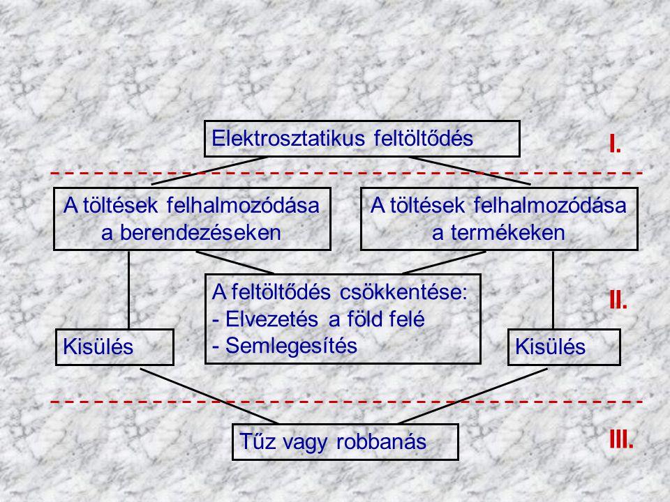 I. II. III. Elektrosztatikus feltöltődés A töltések felhalmozódása