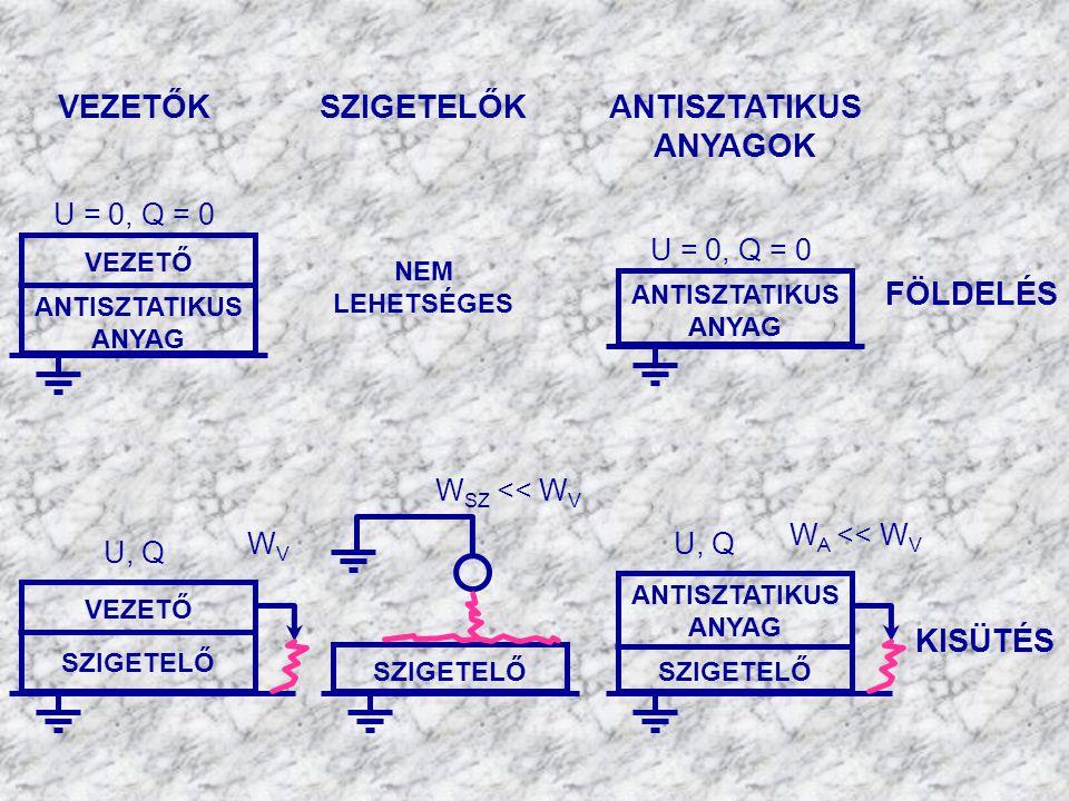 ANTISZTATIKUS ANYAGOK